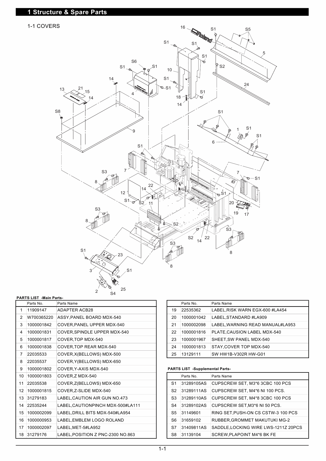 Roland MODELA-Pro2 MDX 540 Service Notes Manual-2